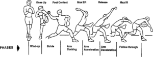 Images depicting the six phases of the throwing motion.