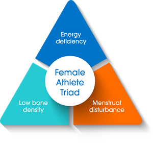Female Athlete Triad triangle consisting of energy deficiency, low bone density, and menstrual disturbance that make up the three corners of the triangle.