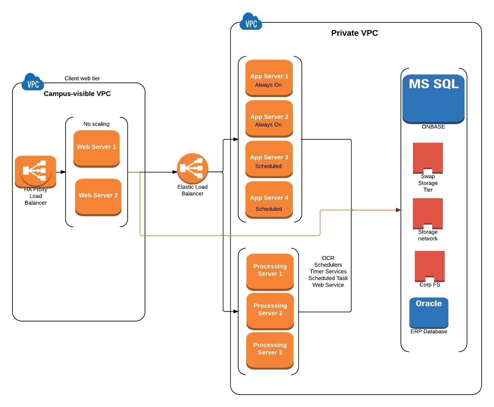 OnBase to AWS: Adventures in Load Balancing // #DevOpsND