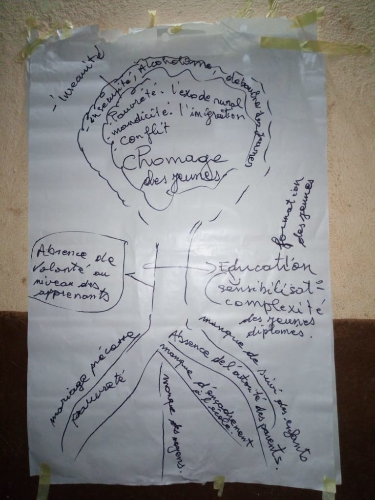 Peacebuilding conflict tree