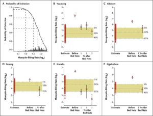 Figure 4. Probabilities of the Cessation of Transmission of Lymphatic Filariasis before and after Bed-Net Distribution on the Basis of Village-Specific Goodness of Fit with the Anopheline Transmission Model.