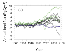 Figure 2: The PalEON MIP isn't the only model comparison project to see models predicting vastly different conditions in time periods that have no data available for comparison. This figure shows similar problems in CMIP51.