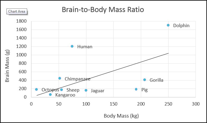 Plot title: Brain-to-Body Mass Ratio X-axis: Body Mass (kg) Y-axis: Brain Mass (kg) where the ratio for humans is the largest compared to various other animals.