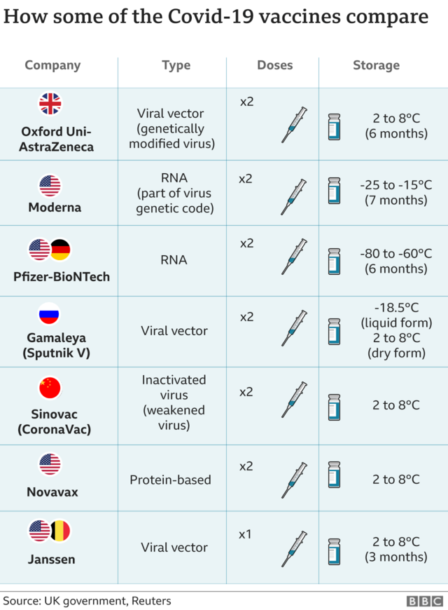 COVID-19 vaccine comparison chart illustrating Pfizer and Moderna are RNA vaccines and Janssen and AstraZeneca are viral vector vaccines.