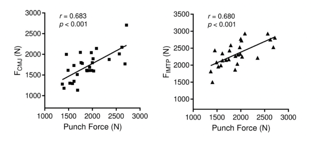 Plot of countermovement jump force in Newtons versus punch force in Newtons. The data has a correlation of 0.683 and a p-value of less than 0.001. Plot of isometric midthigh pull force in Newtons versus punch force in Newtons. The data has a correlation of 0.680 and a p-value of less than 0.001.