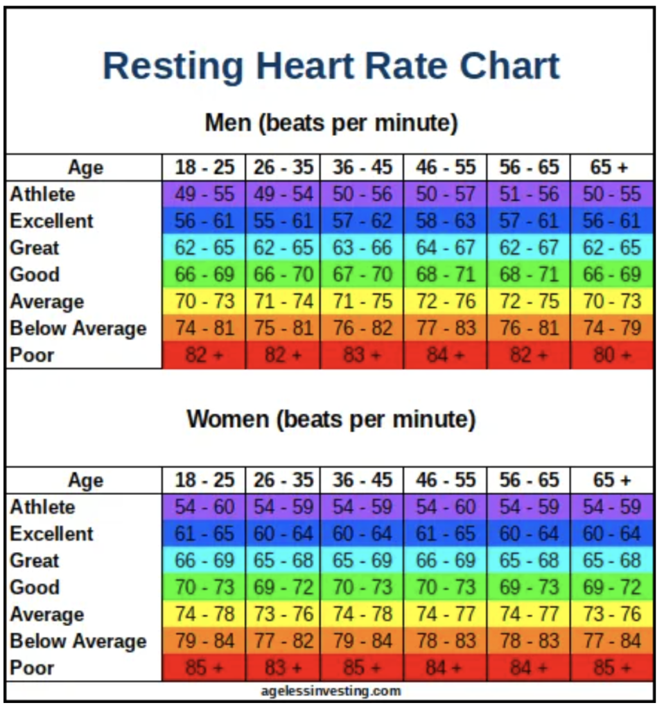 Chart of healthy resting heart rates for men and women with varying ages.