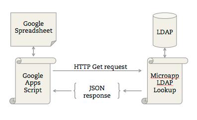 Google Apps Script and LDAP API flowchart