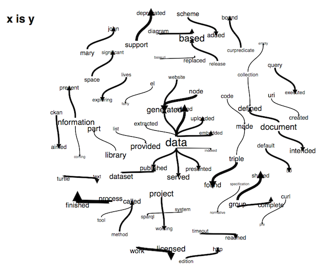 phrase net