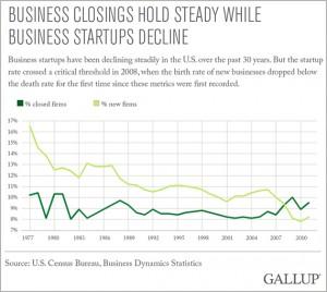 American businesses closing