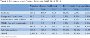 Regional and Global Poverty