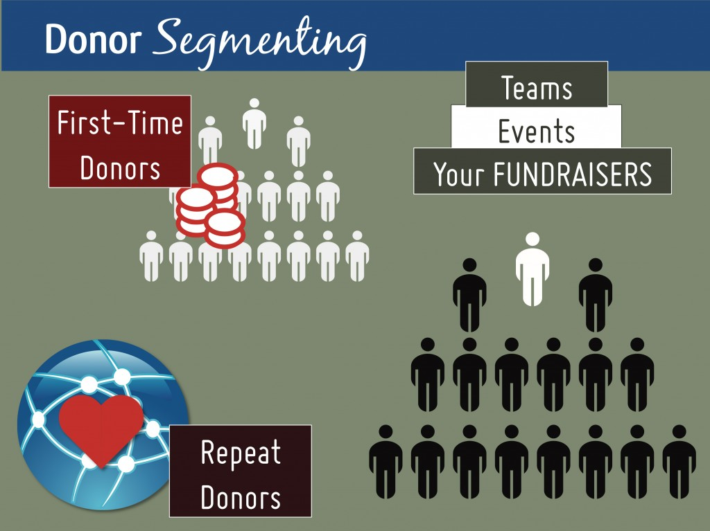 Donor Behavior, Donor Segmenting, Fundraisers, Fundraising