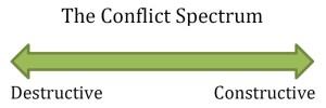 Conflict Spectrum
