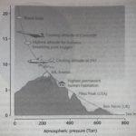 Altitude on atmospheric pressure