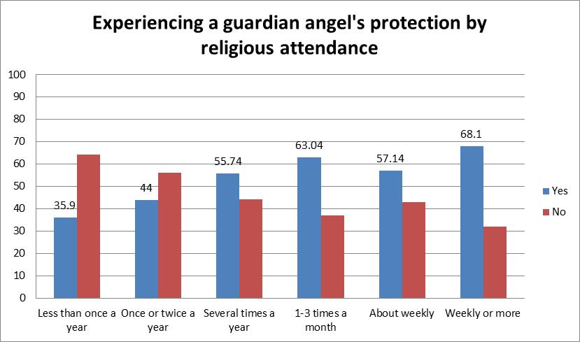 attendance guardian angel
