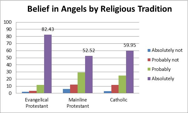 belief in angels by religious tradition