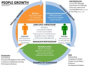People Growth Infographic